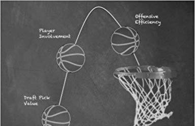Sobre la Eficiencia Ofensiva individual y los resultados delequipo